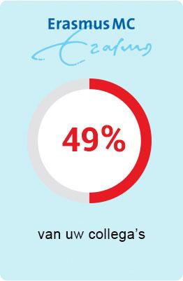 ERasmus - 49 procent van uw collega's is verzekerd bij UMC Zorgverzekering
