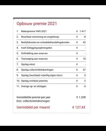 Deze afbeelding toont de opbouw van de premie in 2020