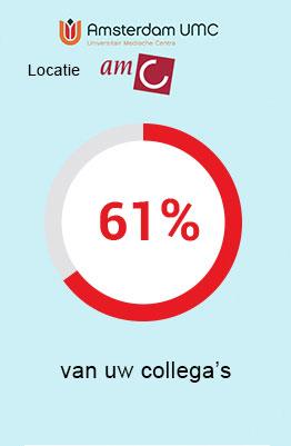 AMC - 61 procent van uw collega's is verzekerd bij UMC Zorgverzekering