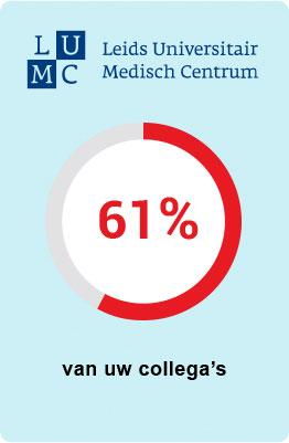 LUMC - 61 procent van uw collega's is verzekerd bij UMC Zorgverzekering