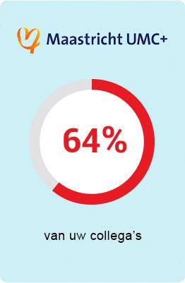 Maastricht UMC - 64 procent van uw collega's is verzekerd bij UMC Zorgverzekering