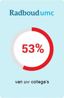 Radbout umc - 53 procent van uw collega's is verzekerd bij UMC Zorgverzekering