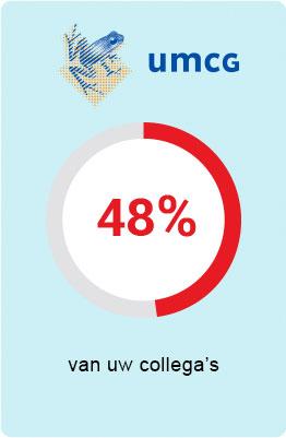 UMCG - 48 procent van uw collega's is verzekerd bij UMC Zorgverzekering