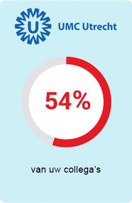 UMC Utrecht - 54 procent van uw collega's is verzekerd bij UMC Zorgverzekering
