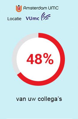 VU mc - 48 procent van uw collega's is verzekerd bij UMC Zorgverzekering